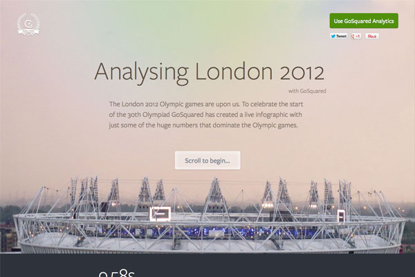 GoSquared analyses the London2012